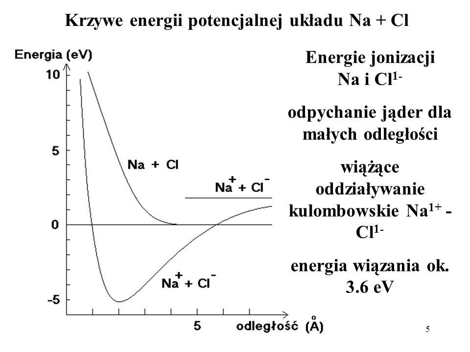 5 Krzywe energii potencjalnej układu Na + Cl Energie jonizacji Na i Cl 1- odpychanie jąder dla małych odległości wiążące oddziaływanie kulombowskie Na