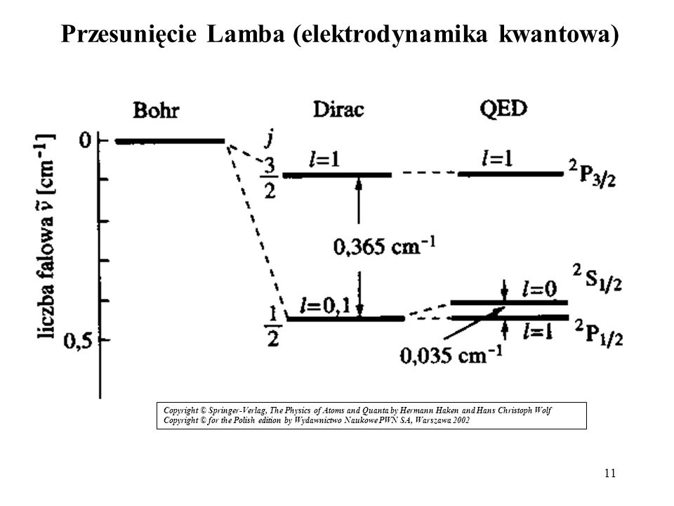 11 Przesunięcie Lamba (elektrodynamika kwantowa) Copyright © Springer-Verlag, The Physics of Atoms and Quanta by Hermann Haken and Hans Christoph Wolf Copyright © for the Polish edition by Wydawnictwo Naukowe PWN SA, Warszawa 2002