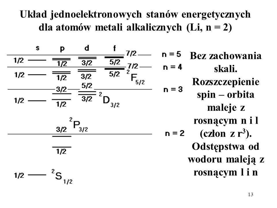 13 Układ jednoelektronowych stanów energetycznych dla atomów metali alkalicznych (Li, n = 2) Bez zachowania skali. Rozszczepienie spin – orbita maleje
