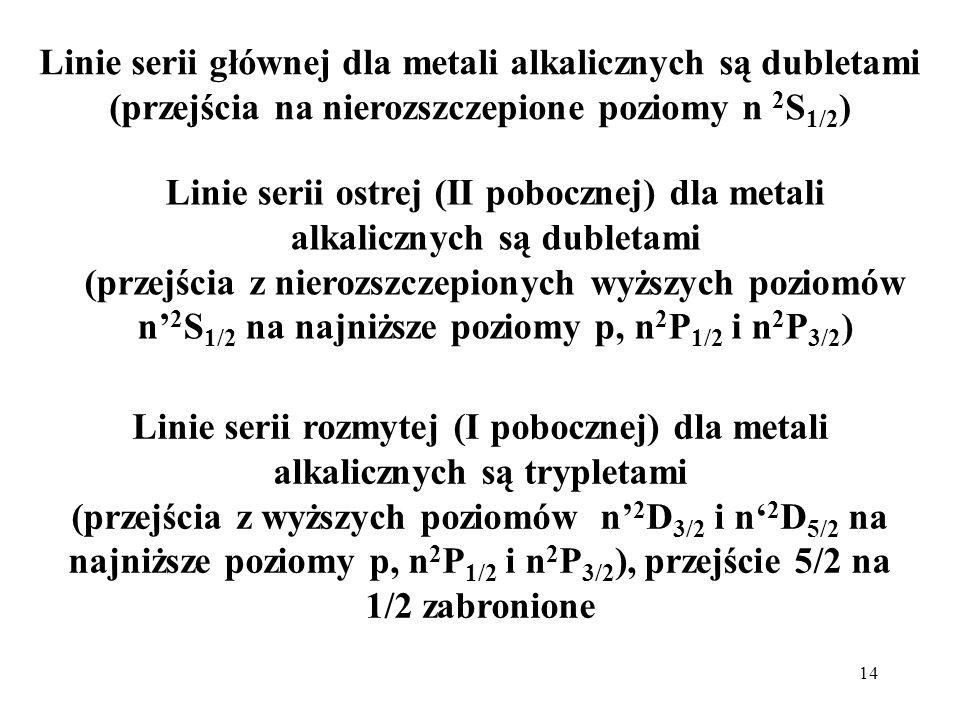 14 Linie serii głównej dla metali alkalicznych są dubletami (przejścia na nierozszczepione poziomy n 2 S 1/2 ) Linie serii ostrej (II pobocznej) dla m