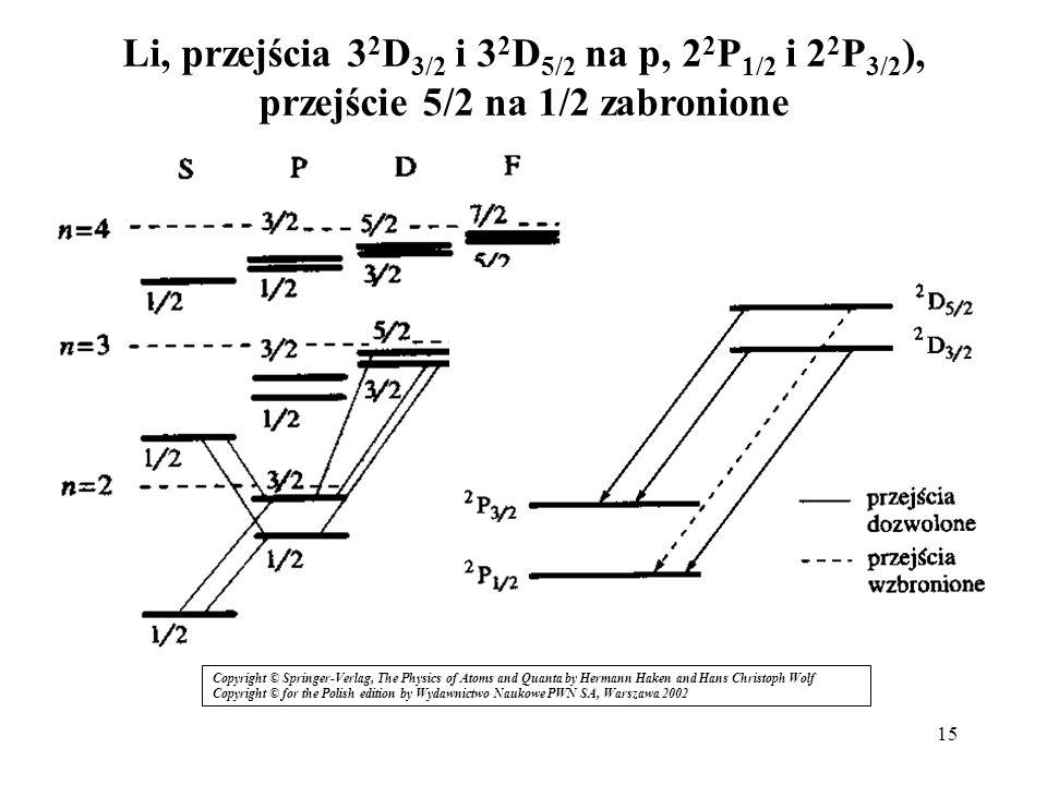 15 Li, przejścia 3 2 D 3/2 i 3 2 D 5/2 na p, 2 2 P 1/2 i 2 2 P 3/2 ), przejście 5/2 na 1/2 zabronione Copyright © Springer-Verlag, The Physics of Atom