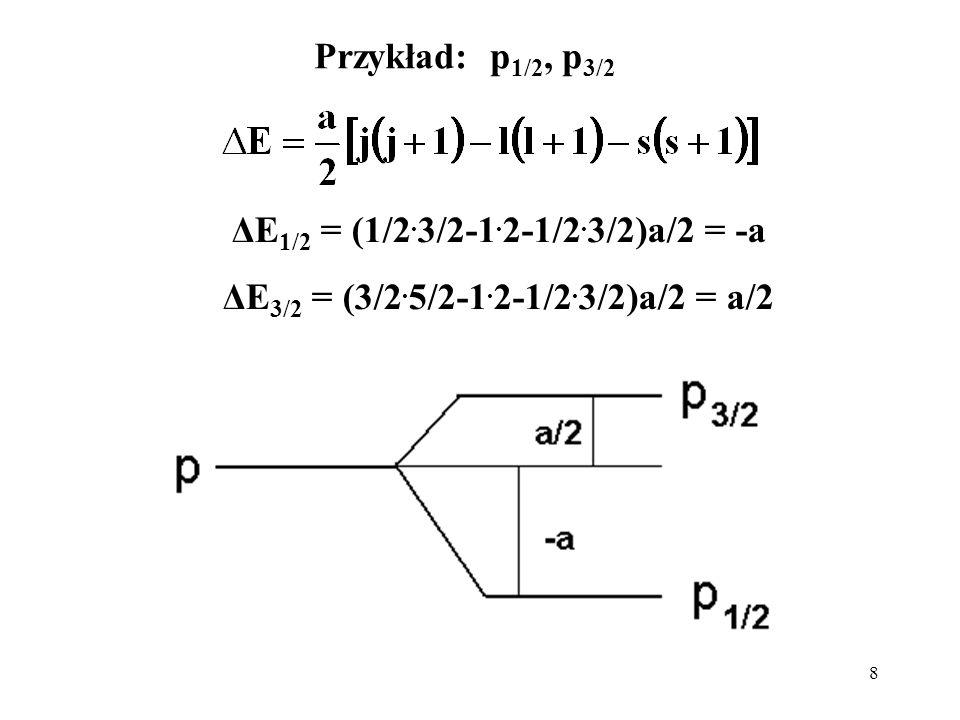 8 Przykład: p 1/2, p 3/2 ΔE 1/2 = (1/2. 3/2-1. 2-1/2. 3/2)a/2 = -a ΔE 3/2 = (3/2. 5/2-1. 2-1/2. 3/2)a/2 = a/2
