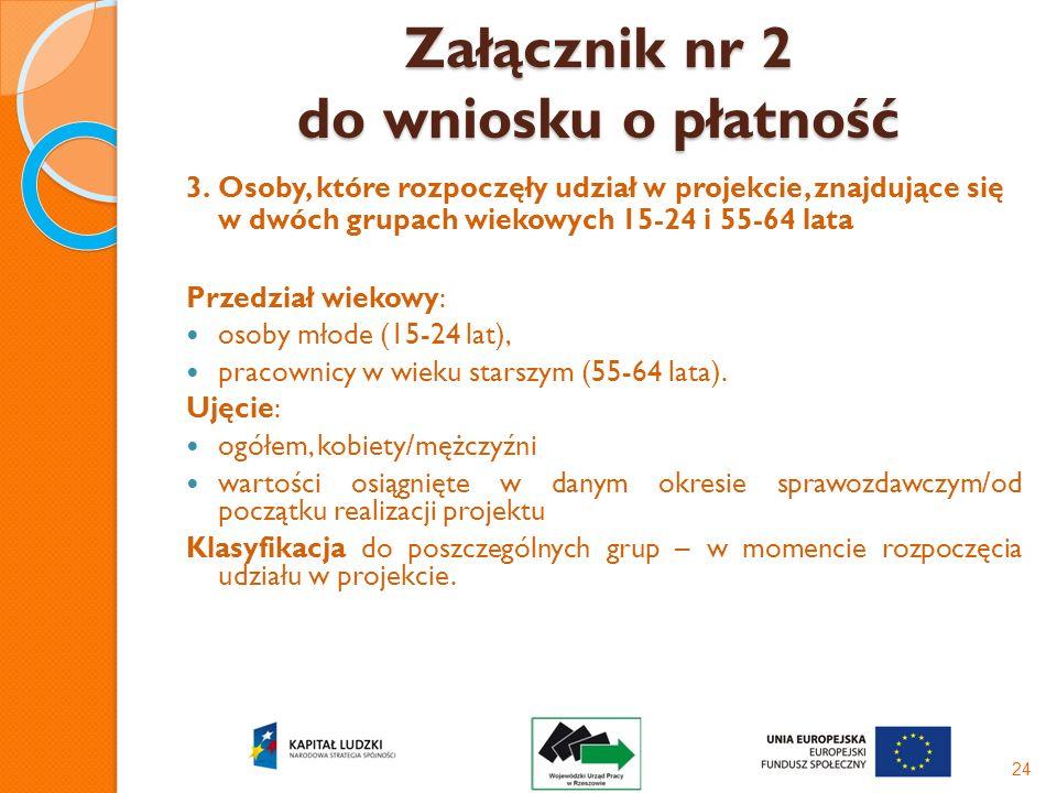 Załącznik nr 2 do wniosku o płatność 3.Osoby, które rozpoczęły udział w projekcie, znajdujące się w dwóch grupach wiekowych 15-24 i 55-64 lata Przedzi