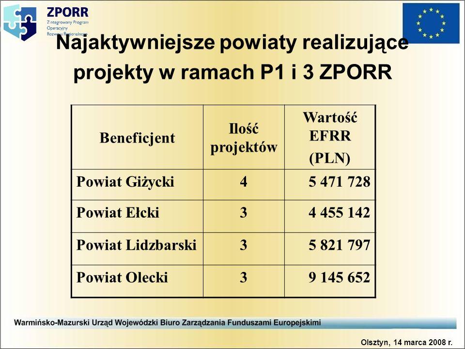 Najaktywniejsze powiaty realizujące projekty w ramach P1 i 3 ZPORR Beneficjent Ilość projektów Wartość EFRR (PLN) Powiat Giżycki45 471 728 Powiat Ełcki34 455 142 Powiat Lidzbarski35 821 797 Powiat Olecki39 145 652 Olsztyn, 14 marca 2008 r.