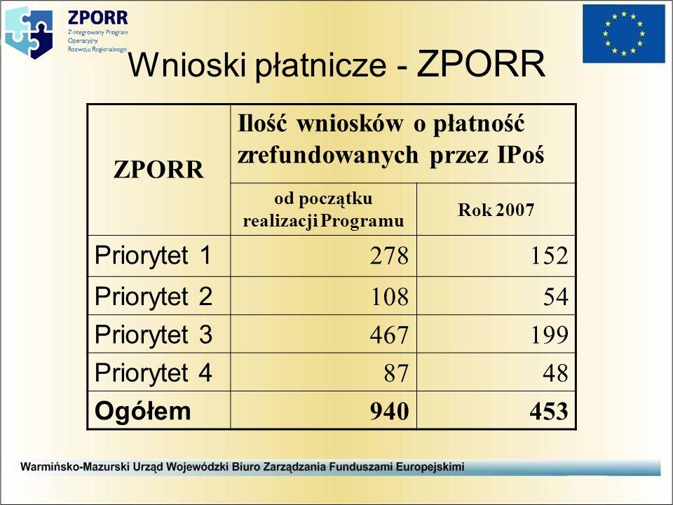 Wnioski płatnicze - ZPORR ZPORR Ilość wniosków o płatność zrefundowanych przez IPoś od początku realizacji Programu Rok 2007 Priorytet 1 278152 Priorytet 2 10854 Priorytet 3 467199 Priorytet 4 8748 Ogółem 940453