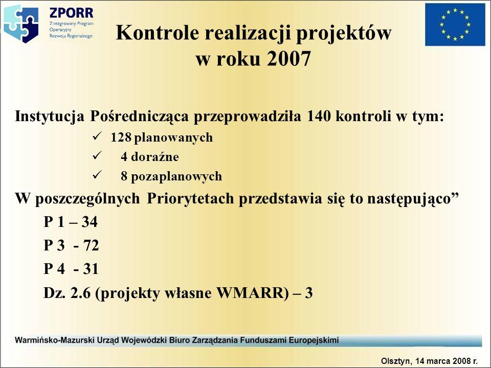 Kontrole realizacji projektów w roku 2007 Instytucja Pośrednicząca przeprowadziła 140 kontroli w tym: 128 planowanych 4 doraźne 8 pozaplanowych W poszczególnych Priorytetach przedstawia się to następująco P 1 – 34 P 3 - 72 P 4 - 31 Dz.