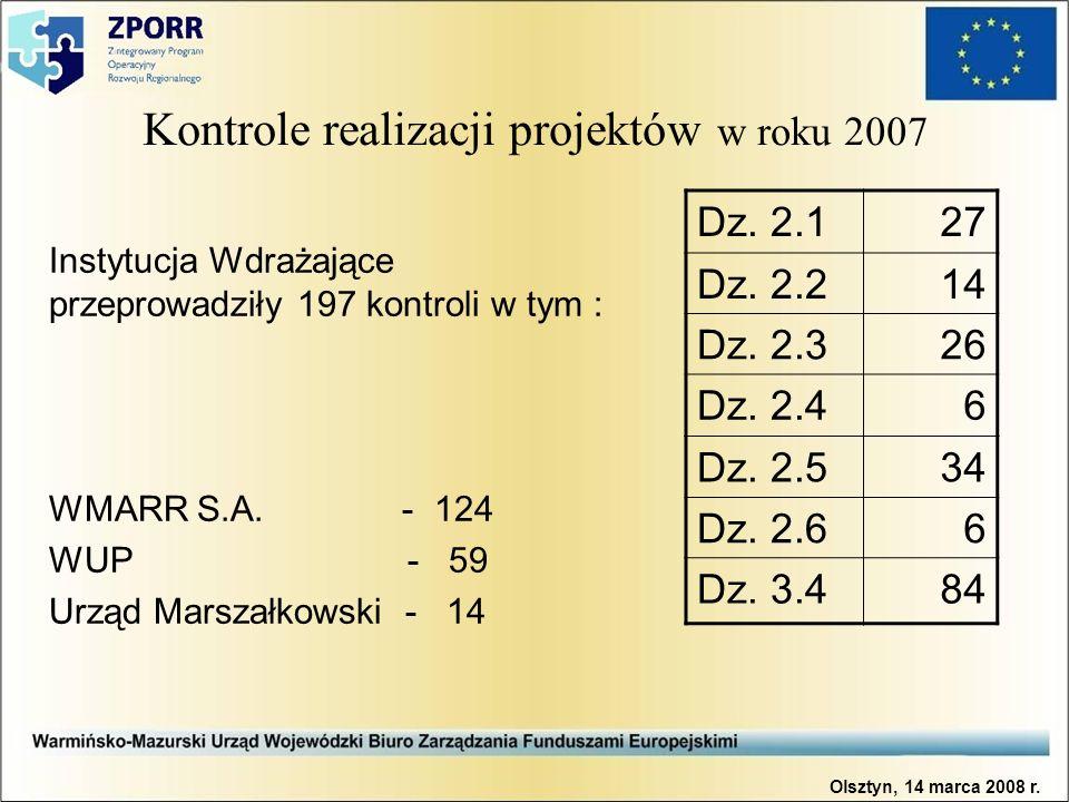 Kontrole realizacji projektów w roku 2007 Instytucja Wdrażające przeprowadziły 197 kontroli w tym : WMARR S.A. - 124 WUP - 59 Urząd Marszałkowski - 14