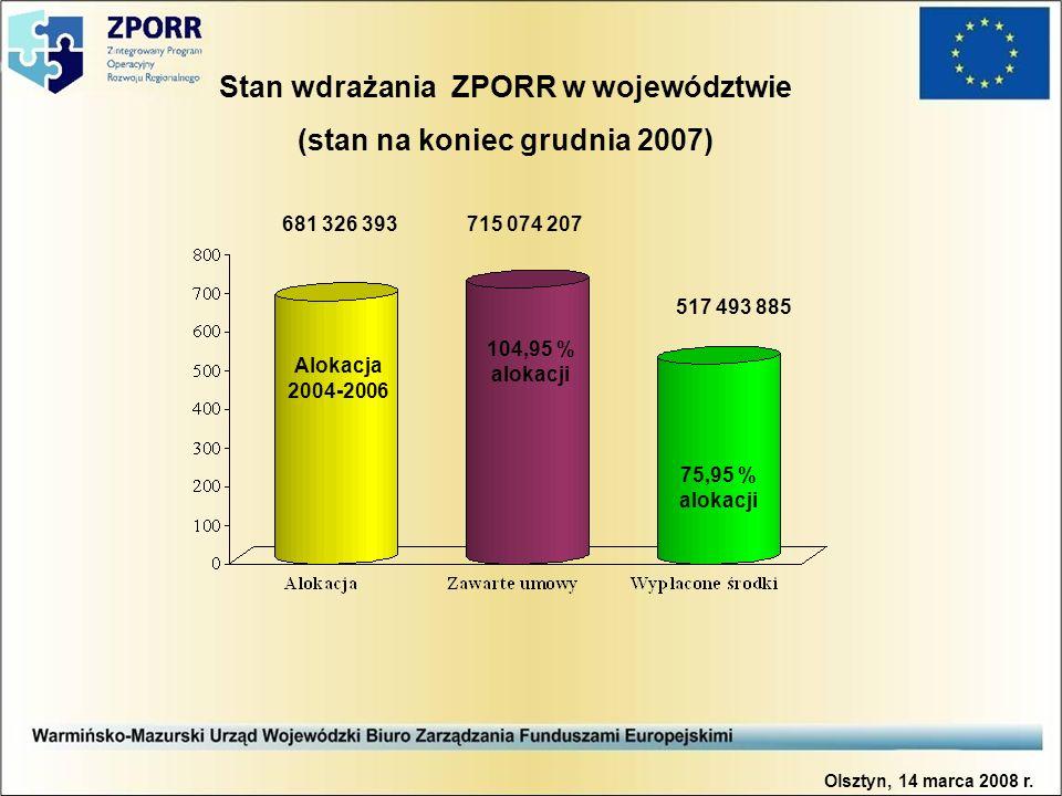 Stan wdrażania ZPORR w województwie (stan na koniec grudnia 2007) 681 326 393715 074 207 517 493 885 Alokacja 2004-2006 104,95 % alokacji 75,95 % alokacji Olsztyn, 14 marca 2008 r.