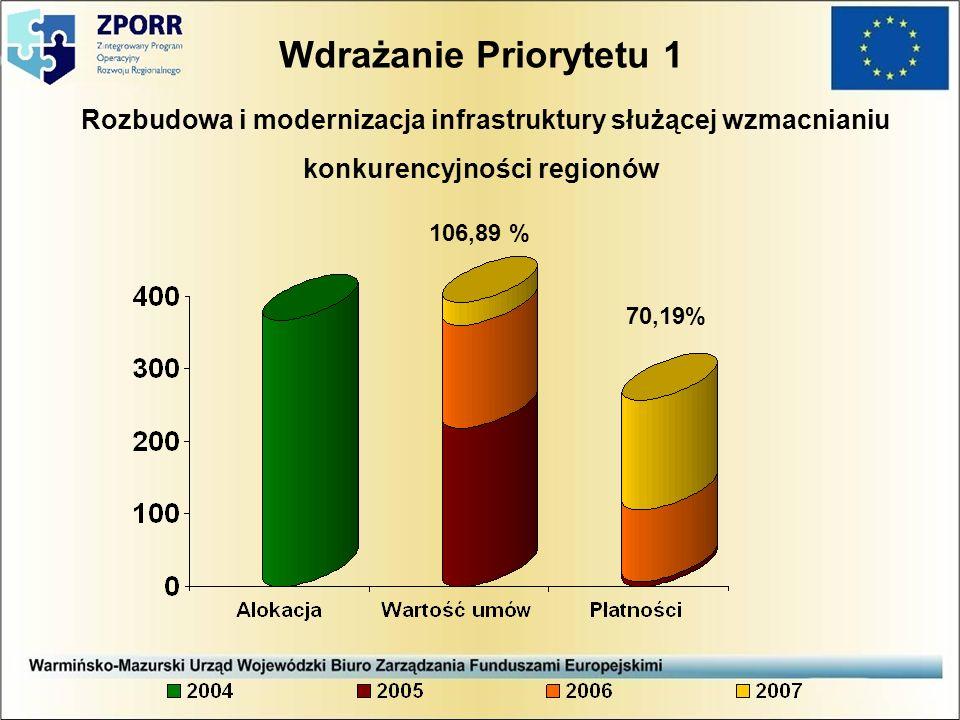 Wdrażanie Priorytetu 1 Rozbudowa i modernizacja infrastruktury służącej wzmacnianiu konkurencyjności regionów 106,89 % 70,19%