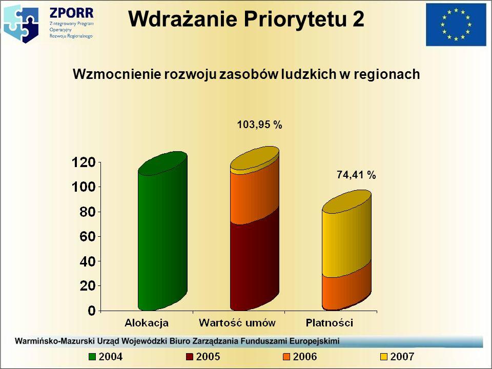 Wdrażanie Priorytetu 2 Wzmocnienie rozwoju zasobów ludzkich w regionach 103,95 % 74,41 %