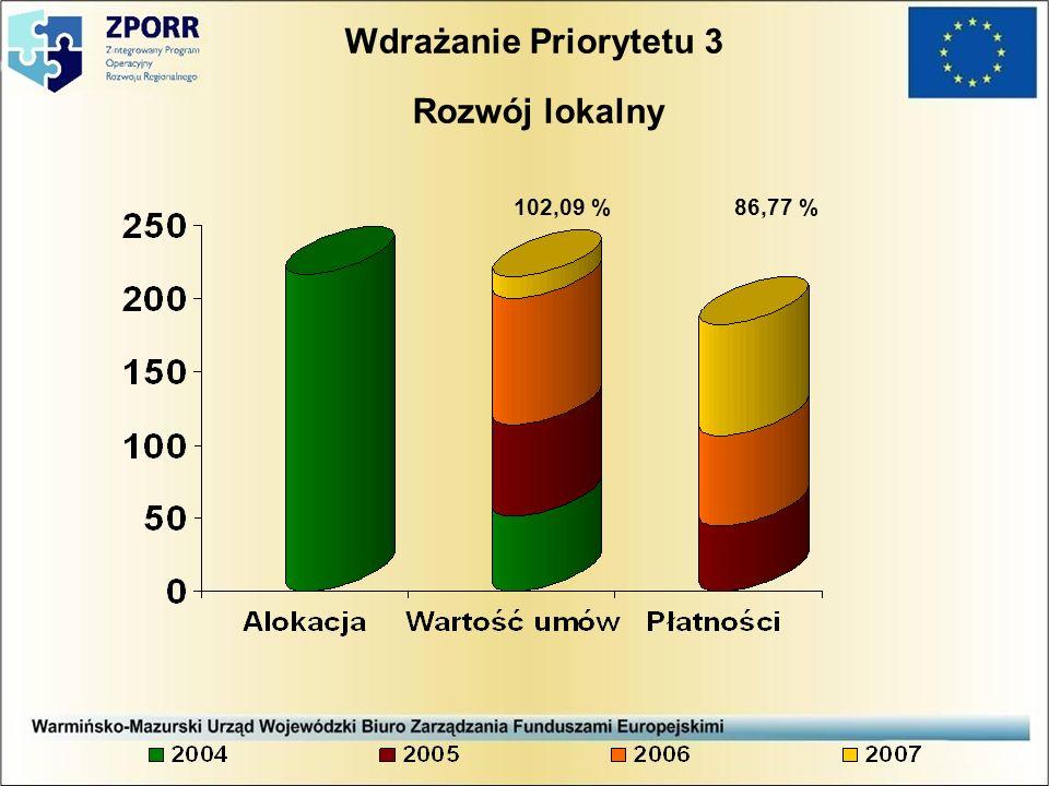 Wdrażanie Priorytetu 3 Rozwój lokalny 102,09 %86,77 %
