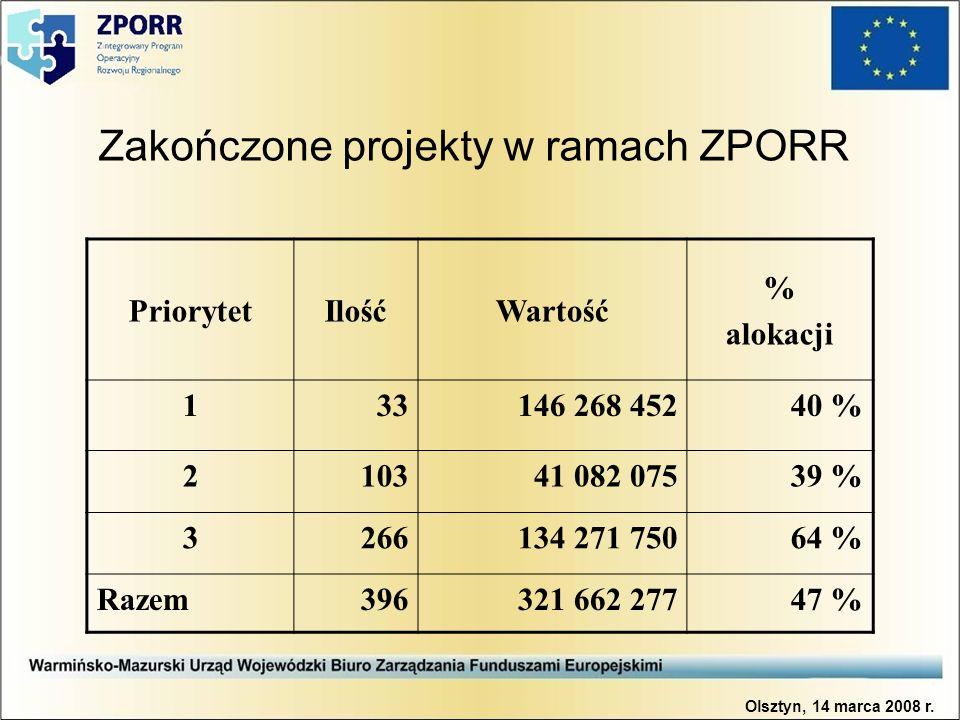 Zakończone projekty w ramach ZPORR PriorytetIlośćWartość % alokacji 1 33146 268 45240 % 2103 41 082 07539 % 3266134 271 75064 % Razem396321 662 27747 % Olsztyn, 14 marca 2008 r.