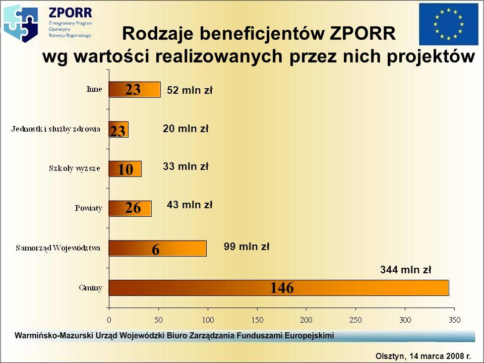 Rodzaje beneficjentów ZPORR wg wartości realizowanych przez nich projektów 23 10 26 6 146 Olsztyn, 14 marca 2008 r. 344 mln zł 43 mln zł 99 mln zł 33