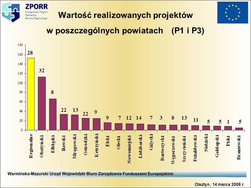 Wartość realizowanych projektów w poszczególnych powiatach (P1 i P3) 28 8 9 7121473813 1 11 555 9 22 1322 32 Olsztyn, 14 marca 2008 r.