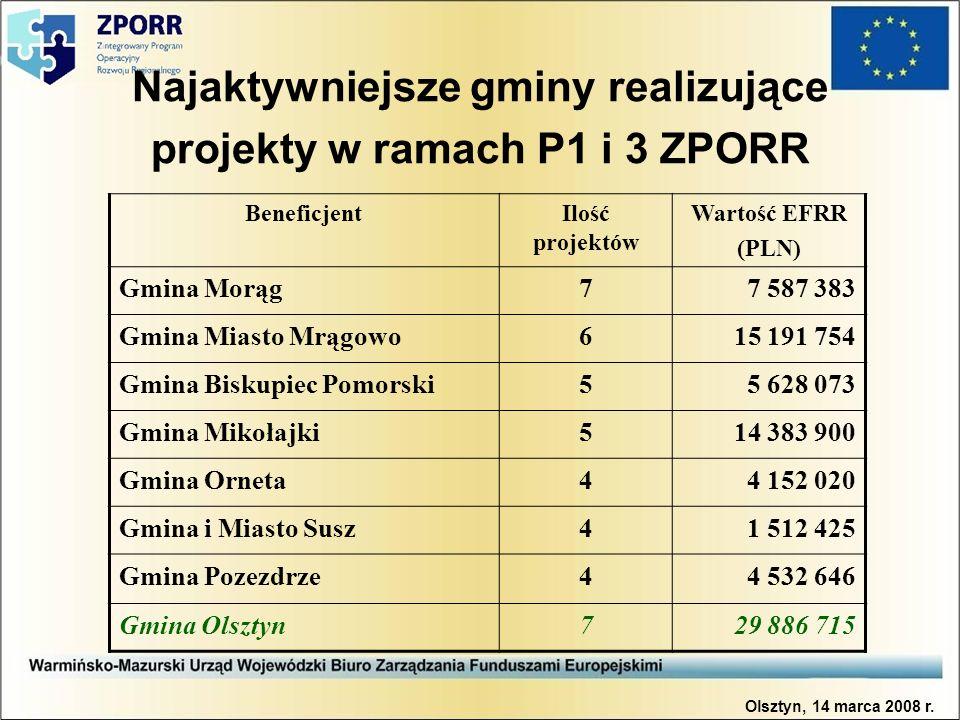 Najaktywniejsze gminy realizujące projekty w ramach P1 i 3 ZPORR BeneficjentIlość projektów Wartość EFRR (PLN) Gmina Morąg77 587 383 Gmina Miasto Mrąg