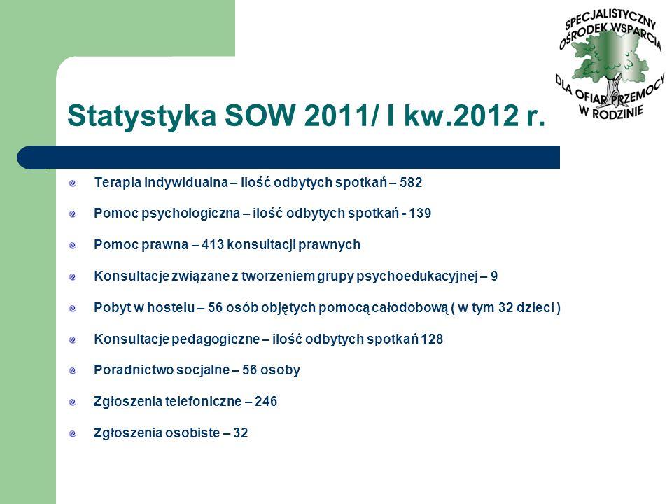 Statystyka SOW 2011/ I kw.2012 r. Terapia indywidualna – ilość odbytych spotkań – 582 Pomoc psychologiczna – ilość odbytych spotkań - 139 Pomoc prawna