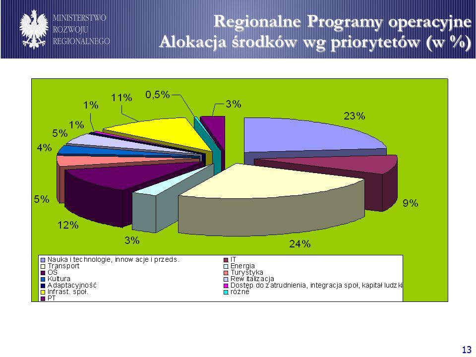 13 Regionalne Programy operacyjne Alokacja środków wg priorytetów (w %)