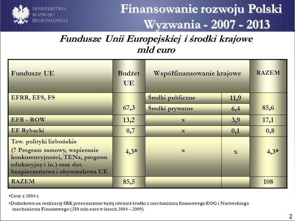 2 Finansowanie rozwoju Polski Wyzwania - 2007 - 2013 Ceny z 2004 r. Dodatkowo na realizację SRK przeznaczone będą również środki z mechanizmu finansow