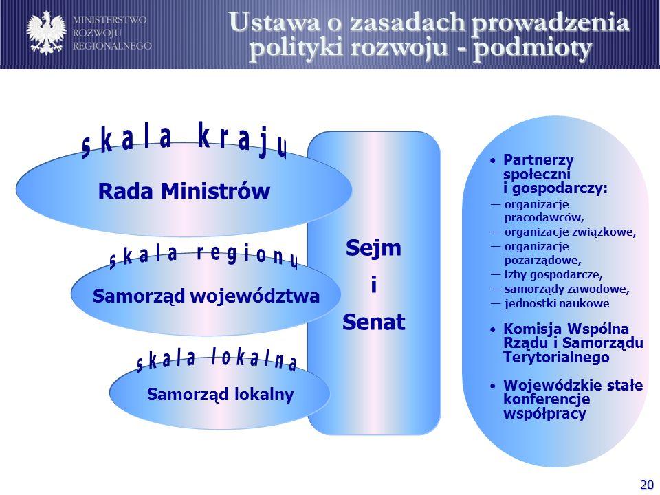 20 Sejm i Senat Podmioty polityki rozwoju Rada Ministrów Samorząd województwa Samorząd lokalny Partnerzy społeczni i gospodarczy: Komisja Wspólna Rząd