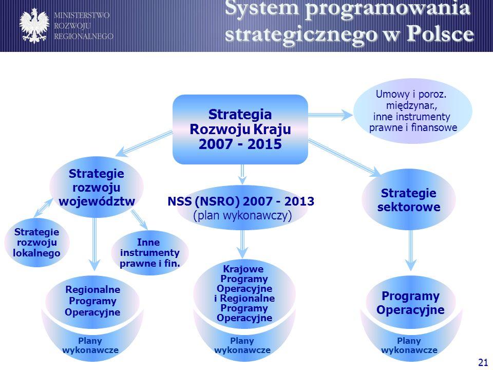 21 Strategia Rozwoju Kraju 2007 - 2015 Strategie rozwoju województw Regionalne Programy Operacyjne Umowy i poroz. międzynar., inne instrumenty prawne