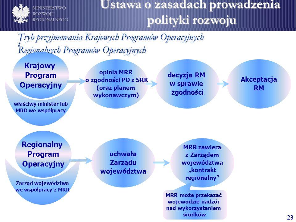 23 Tryb przyjmowania Krajowych Programów Operacyjnych i Regionalnych Programów Operacyjnych Krajowy Program Operacyjny właściwy minister lub MRR we ws