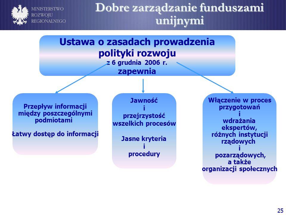 25 Ustawa o zasadach prowadzenia polityki rozwoju z 6 grudnia 2006 r. zapewnia Przepływ informacji między poszczególnymi podmiotami Łatwy dostęp do in