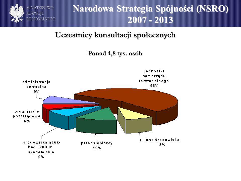 Uczestnicy konsultacji społecznych Ponad 4,8 tys. osób Narodowa Strategia Spójności (NSRO) 2007 - 2013