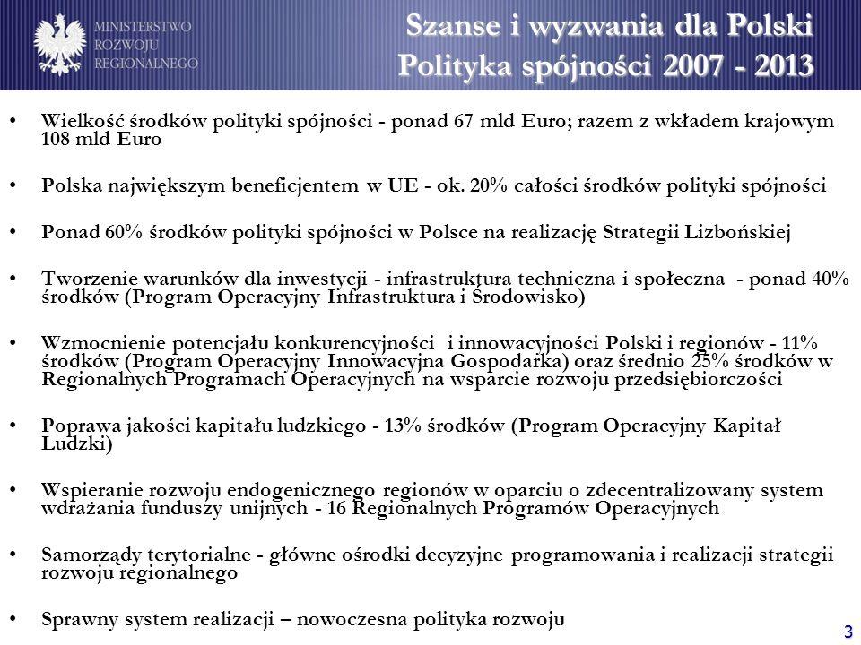 3 Wielkość środków polityki spójności - ponad 67 mld Euro; razem z wkładem krajowym 108 mld Euro Polska największym beneficjentem w UE - ok. 20% całoś