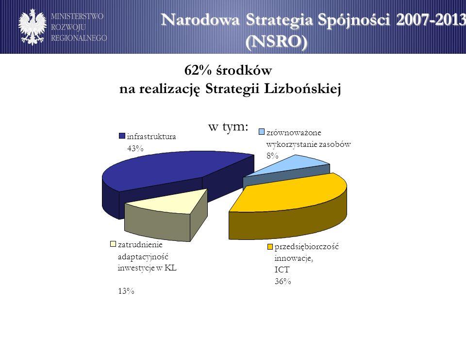 Narodowa Strategia Spójności 2007-2013 (NSRO) przedsiębiorczość innowacje, ICT 36% infrastruktura 43% zrównoważone wykorzystanie zasobów 8% zatrudnien