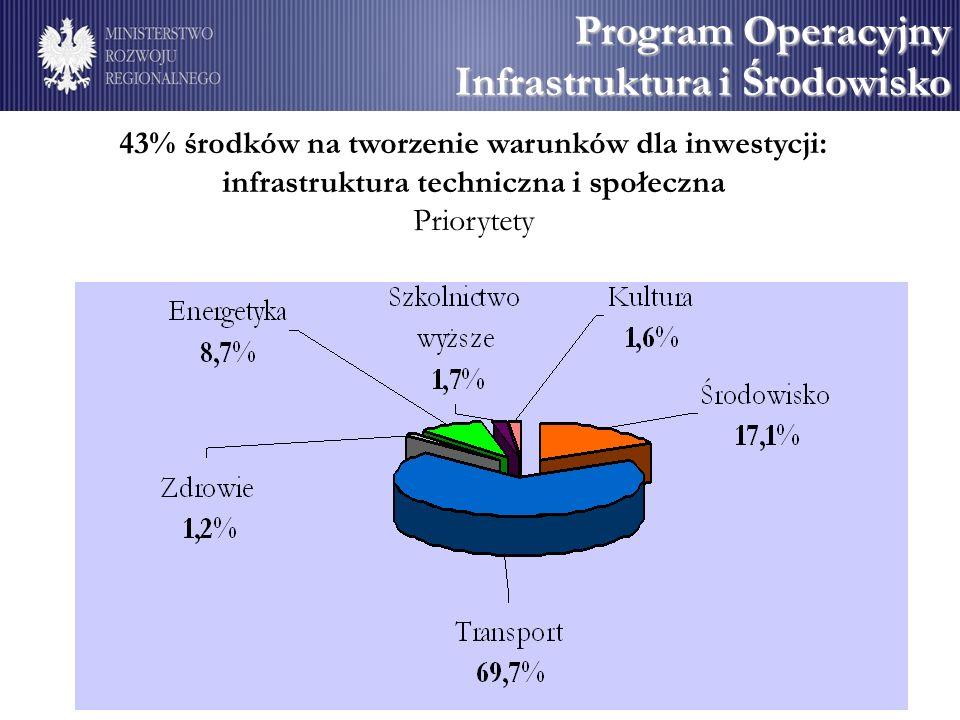 Program Operacyjny Infrastruktura i Środowisko 43% środków na tworzenie warunków dla inwestycji: infrastruktura techniczna i społeczna Priorytety