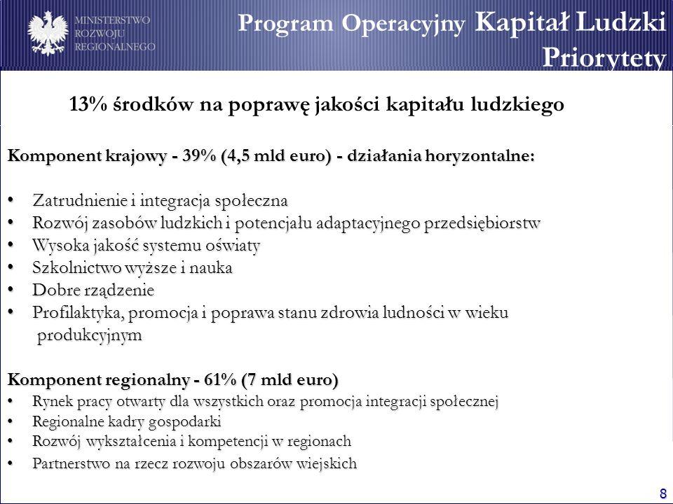 8 Program Operacyjny Kapitał Ludzki Priorytety 13% środków na poprawę jakości kapitału ludzkiego Komponent krajowy - 39% (4,5 mld euro) - działania ho