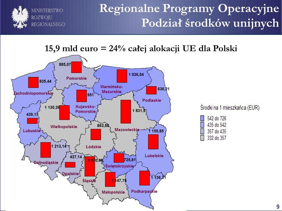 9 Regionalne Programy Operacyjne Podział środków unijnych 15,9 mld euro = 24% całej alokacji UE dla Polski