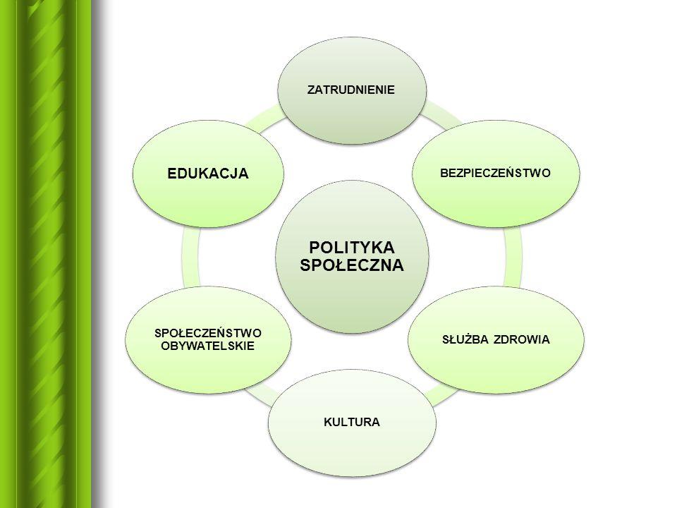 POLITYKA SPOŁECZNA ZATRUDNIENIEBEZPIECZEŃSTWOSŁUŻBA ZDROWIAKULTURA SPOŁECZEŃSTWO OBYWATELSKIE EDUKACJA