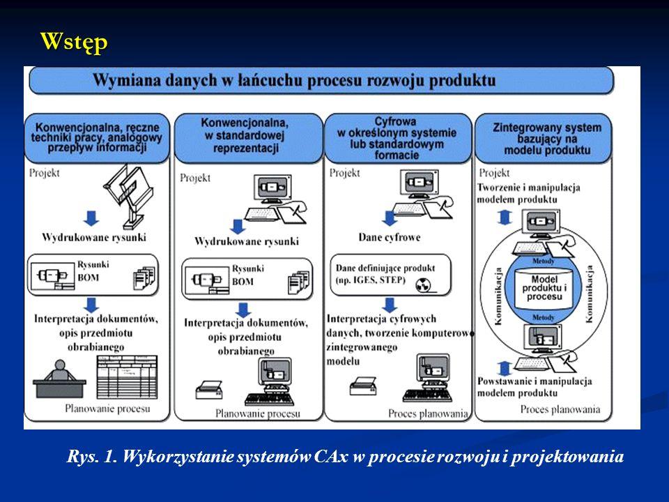 Rys. 1. Wykorzystanie systemów CAx w procesie rozwoju i projektowania Wstęp