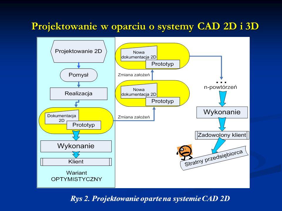 Projektowanie w oparciu o systemy CAD 2D i 3D Rys 2. Projektowanie oparte na systemie CAD 2D