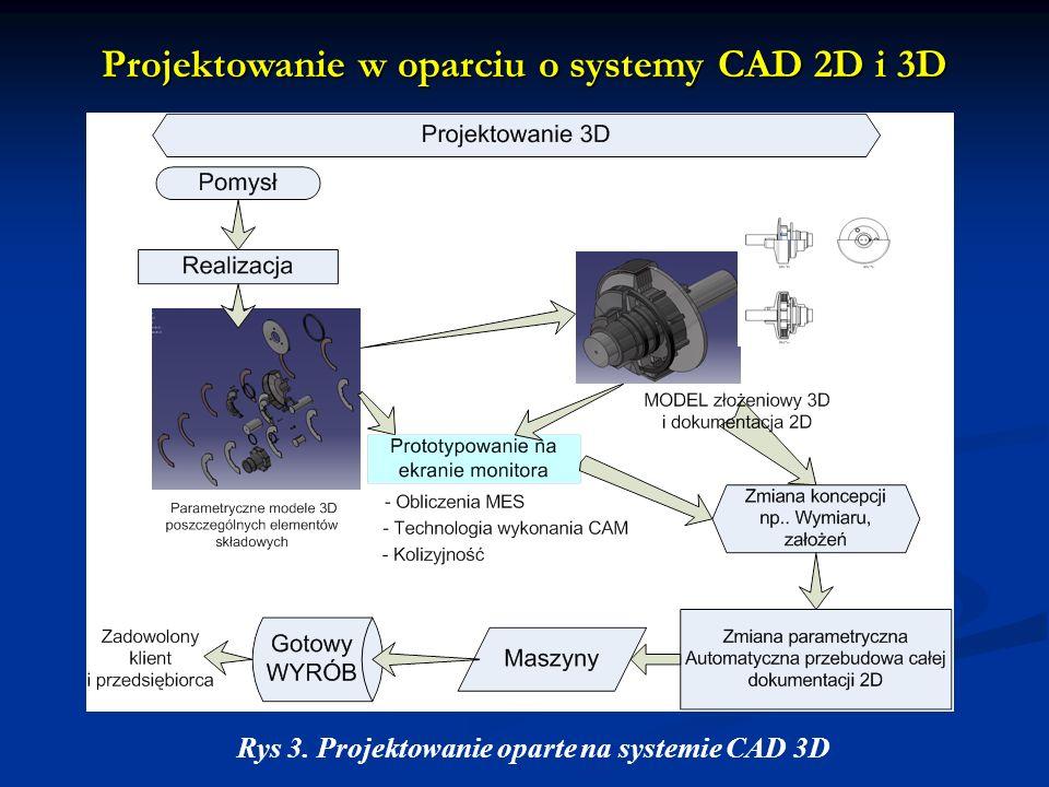 Projektowanie w oparciu o systemy CAD 2D i 3D Rys 3. Projektowanie oparte na systemie CAD 3D