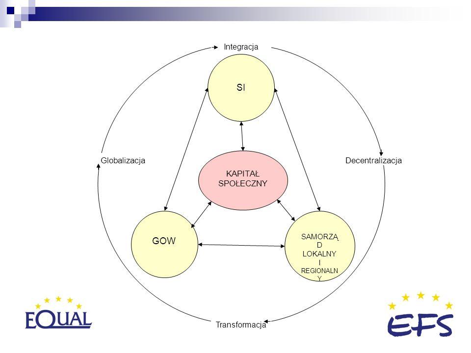 SI GOW SAMORZĄ D LOKALNY I REGIONALN Y KAPITAŁ SPOŁECZNY Globalizacja Integracja Decentralizacja Transformacja