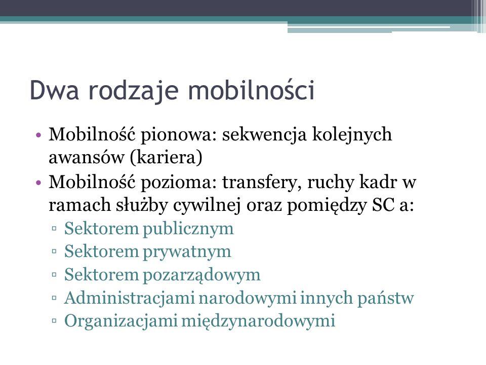 Dwa rodzaje mobilności Mobilność pionowa: sekwencja kolejnych awansów (kariera) Mobilność pozioma: transfery, ruchy kadr w ramach służby cywilnej oraz