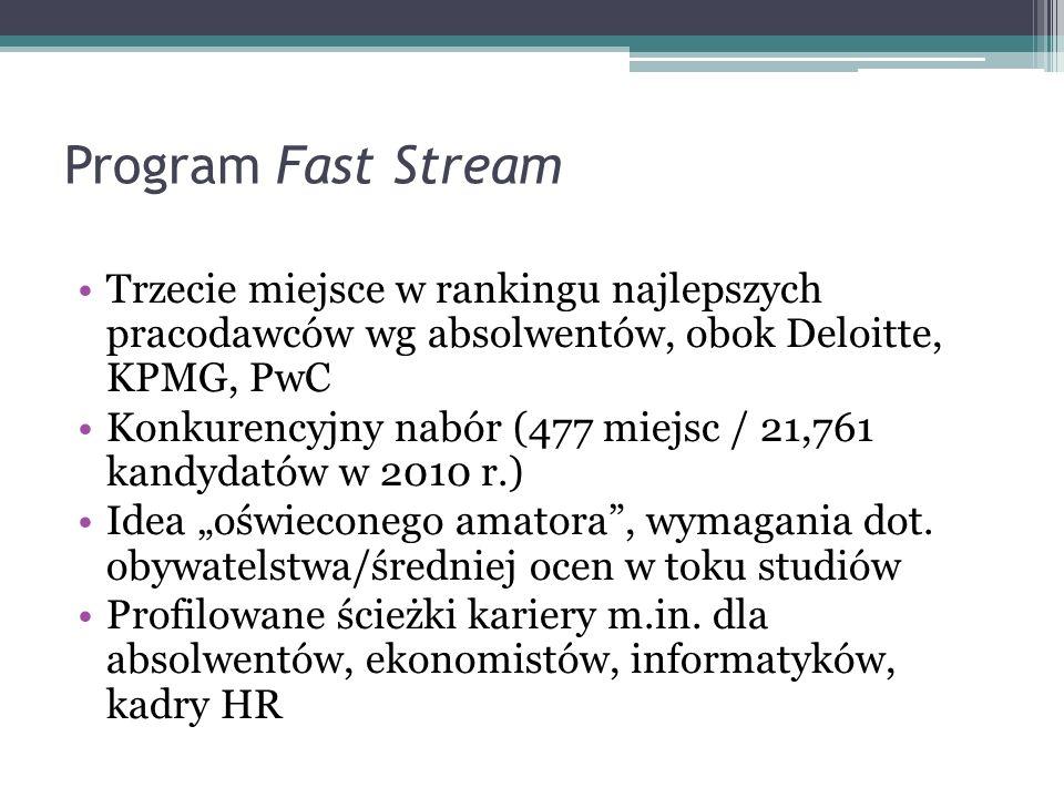 Program Fast Stream Trzecie miejsce w rankingu najlepszych pracodawców wg absolwentów, obok Deloitte, KPMG, PwC Konkurencyjny nabór (477 miejsc / 21,7