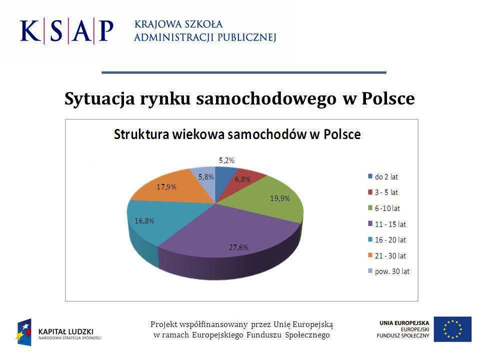 Sytuacja rynku samochodowego w Polsce Projekt współfinansowany przez Unię Europejską w ramach Europejskiego Funduszu Społecznego
