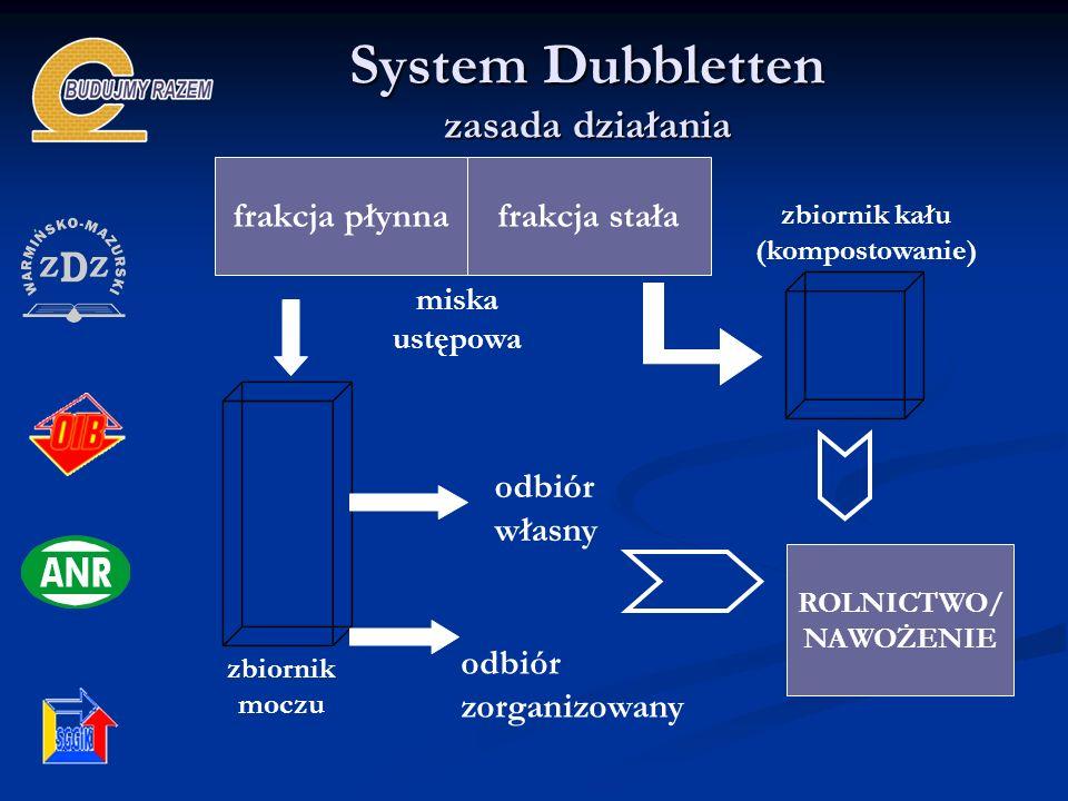 frakcja płynnafrakcja stała zbiornik moczu zbiornik kału (kompostowanie) ROLNICTWO/ NAWOŻENIE odbiór własny odbiór zorganizowany miska ustępowa System