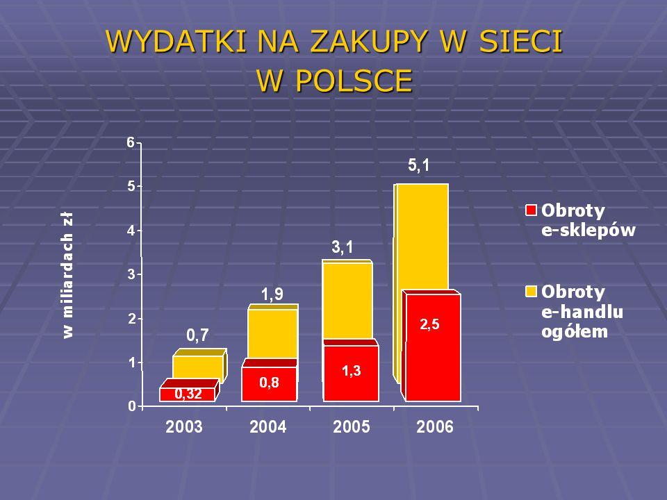 Wzrost obrotów o ponad 4 miliardy zł na przestrzeni 4 lat Wzrost obrotów o ponad 4 miliardy zł na przestrzeni 4 lat Najwyższa średnioroczna dynamika przychodów w polskim handlu - 190% w okresie 2003-2006 Najwyższa średnioroczna dynamika przychodów w polskim handlu - 190% w okresie 2003-2006 30-krotny wzrost rynku B2C 30-krotny wzrost rynku B2C Prawie 40-krotny wzrost rynku aukcji internetowych (C2C) Prawie 40-krotny wzrost rynku aukcji internetowych (C2C) RYNEK E-HANDLU W POLSCE