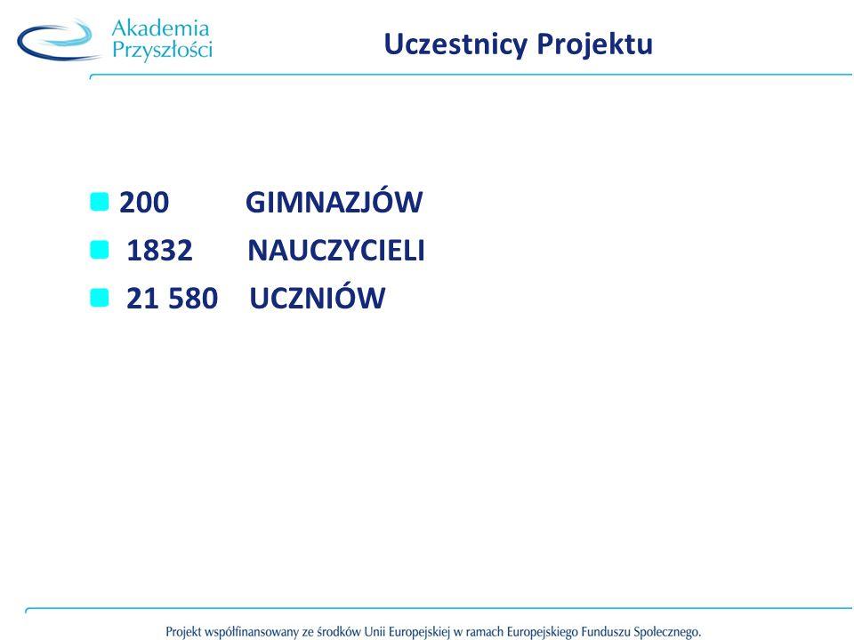 Uczestnicy Projektu 200 GIMNAZJÓW 1832 NAUCZYCIELI 21 580 UCZNIÓW