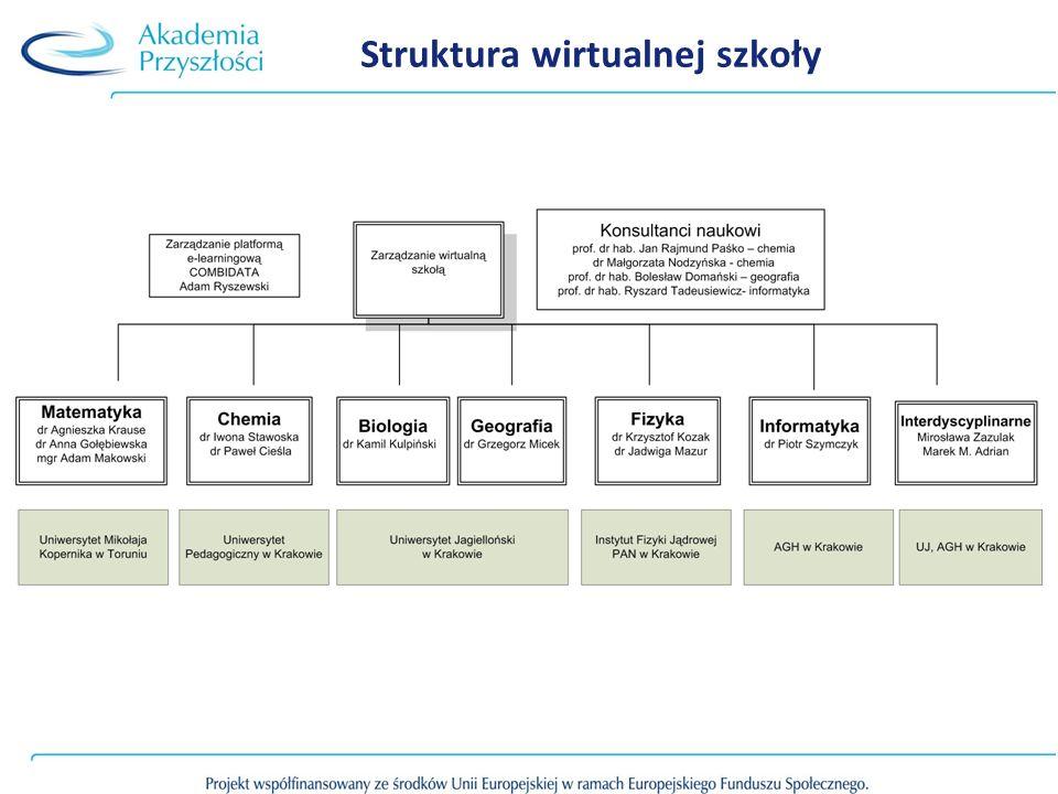 Struktura wirtualnej szkoły