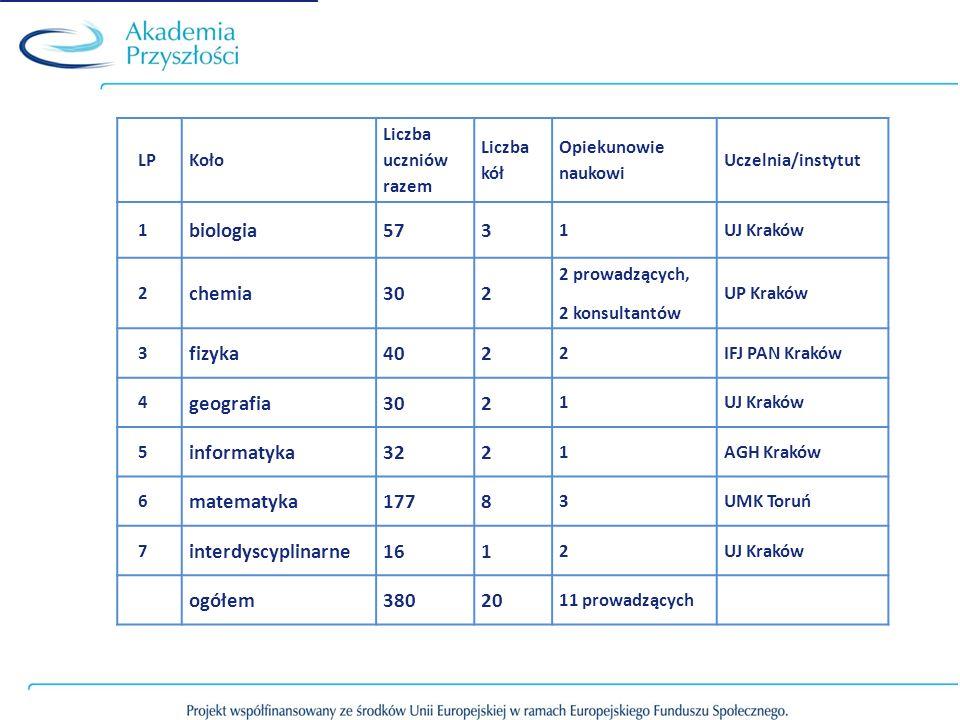 LPKoło Liczba uczniów razem Liczba kół Opiekunowie naukowi Uczelnia/instytut 1 biologia573 1UJ Kraków 2 chemia302 2 prowadzących, 2 konsultantów UP Kr