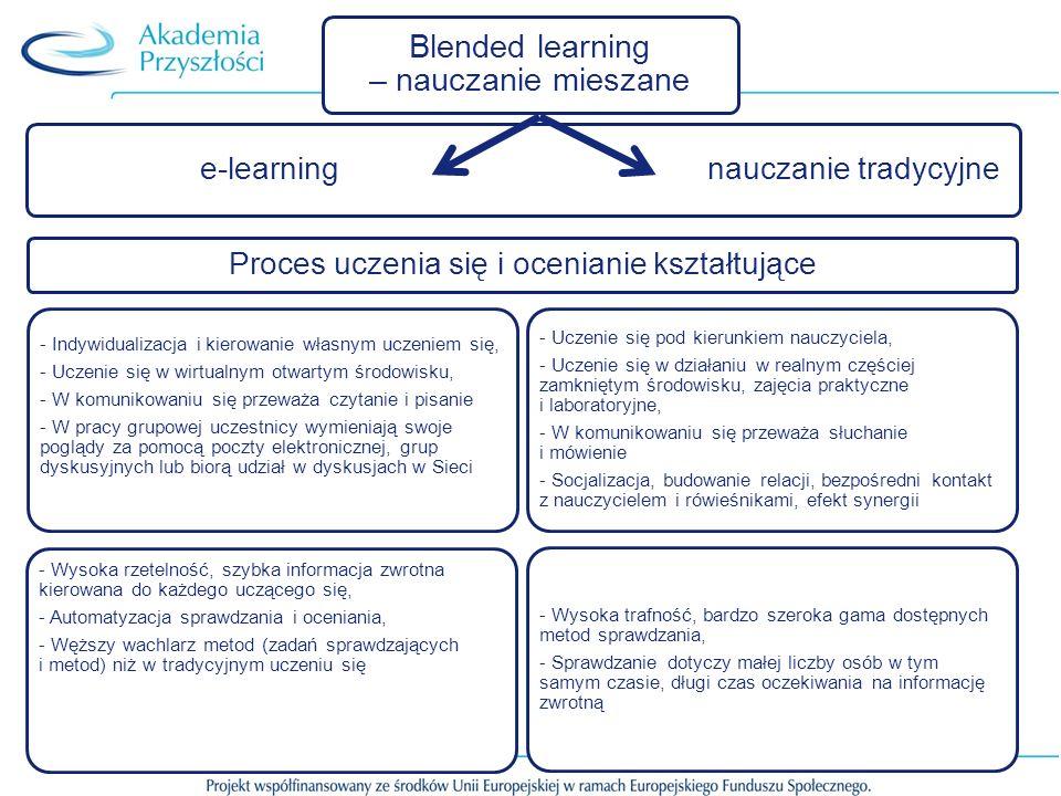 Blended learning – nauczanie mieszane e-learning nauczanie tradycyjne Proces uczenia się i ocenianie kształtujące - Indywidualizacja i kierowanie własnym uczeniem się, - Uczenie się w wirtualnym otwartym środowisku, - W komunikowaniu się przeważa czytanie i pisanie - W pracy grupowej uczestnicy wymieniają swoje poglądy za pomocą poczty elektronicznej, grup dyskusyjnych lub biorą udział w dyskusjach w Sieci - Wysoka rzetelność, szybka informacja zwrotna kierowana do każdego uczącego się, - Automatyzacja sprawdzania i oceniania, - Węższy wachlarz metod (zadań sprawdzających i metod) niż w tradycyjnym uczeniu się - Uczenie się pod kierunkiem nauczyciela, - Uczenie się w działaniu w realnym częściej zamkniętym środowisku, zajęcia praktyczne i laboratoryjne, - W komunikowaniu się przeważa słuchanie i mówienie - Socjalizacja, budowanie relacji, bezpośredni kontakt z nauczycielem i rówieśnikami, efekt synergii - Wysoka trafność, bardzo szeroka gama dostępnych metod sprawdzania, - Sprawdzanie dotyczy małej liczby osób w tym samym czasie, długi czas oczekiwania na informację zwrotną