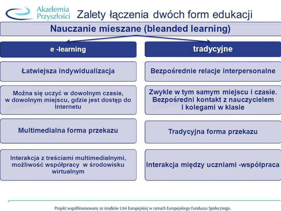 Zalety łączenia dwóch form edukacji tradycyjne Nauczanie mieszane (bleanded learning) e -learning Łatwiejsza indywidualizacjaBezpośrednie relacje interpersonalne Można się uczyć w dowolnym czasie, w dowolnym miejscu, gdzie jest dostęp do Internetu Zwykle w tym samym miejscu i czasie.