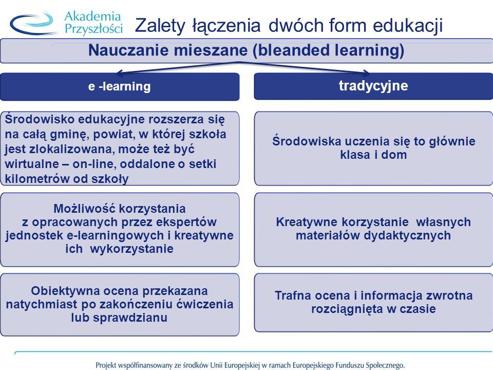 Zalety łączenia dwóch form edukacji tradycyjne Nauczanie mieszane (bleanded learning) e -learning Obiektywna ocena przekazana natychmiast po zakończeniu ćwiczenia lub sprawdzianu Trafna ocena i informacja zwrotna rozciągnięta w czasie Możliwość korzystania z opracowanych przez ekspertów jednostek e-learningowych i kreatywne ich wykorzystanie Kreatywne korzystanie własnych materiałów dydaktycznych Środowisko edukacyjne rozszerza się na całą gminę, powiat, w której szkoła jest zlokalizowana, może też być wirtualne – on-line, oddalone o setki kilometrów od szkoły Środowiska uczenia się to głównie klasa i dom