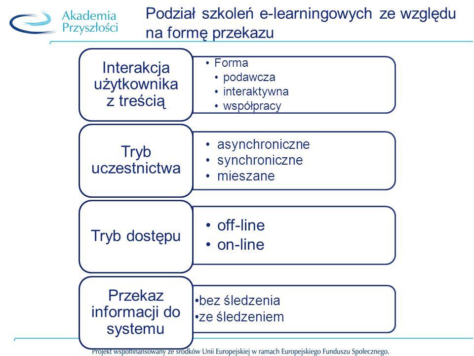 Podział szkoleń e-learningowych ze względu na formę przekazu Forma podawcza interaktywna współpracy Interakcja użytkownika z treścią asynchroniczne synchroniczne mieszane Tryb uczestnictwa off-line on-line Tryb dostępu Przekaz informacji do systemu bez śledzenia ze śledzeniem