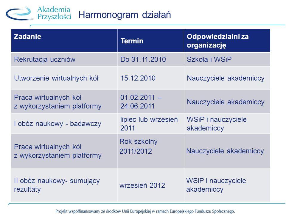 Harmonogram działań Zadanie Termin Odpowiedzialni za organizację Rekrutacja uczniówDo 31.11.2010Szkoła i WSiP Utworzenie wirtualnych kół15.12.2010Nauc